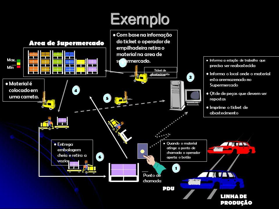 Exemplo Area de Supermercado Max Min 5 PDU LINHA DE PRODUÇÃO Ponto de chamada Quando o material atinge o ponto de chamada o operador aperta o botão 1
