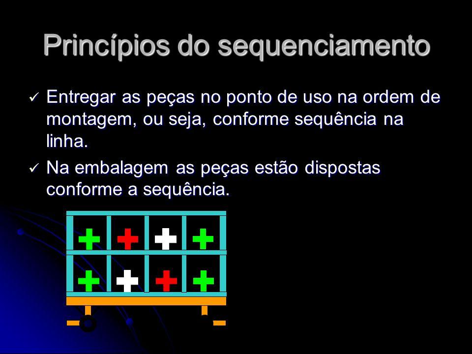 Princípios do sequenciamento Entregar as peças no ponto de uso na ordem de montagem, ou seja, conforme sequência na linha. Entregar as peças no ponto