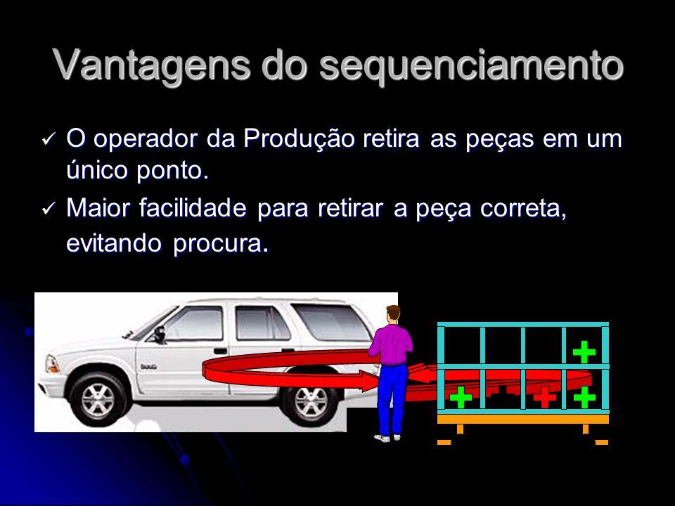 Vantagens do sequenciamento O operador da Produção retira as peças em um único ponto. O operador da Produção retira as peças em um único ponto. Maior