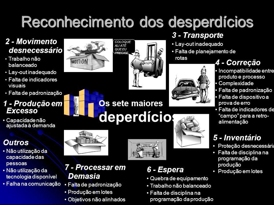 Reconhecimento dos desperdícios COLOQUE ALI ATÉ QUE EU PRECISE 6 - Espera Quebra de equipamento Trabalho não balanceado Falta de disciplina na program