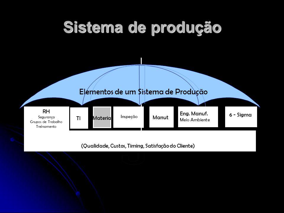 Sistema de produção Elementos de um Sistema de Produção RH Segurança Grupos de Trabalho Treinamento TI Materiais Inspeção Manut. Eng. Manuf. Meio Ambi
