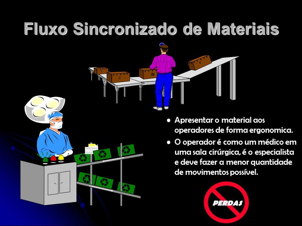Fluxo Sincronizado de Materiais Fluxo Sincronizado de Materiais é um processo ou sistema que permite um fluxo contínuo de materiais e produtos dirigido por uma programação fixa, sequenciada e nivelada, utilizando flexibilidade e os conceitos de produção enxuta.