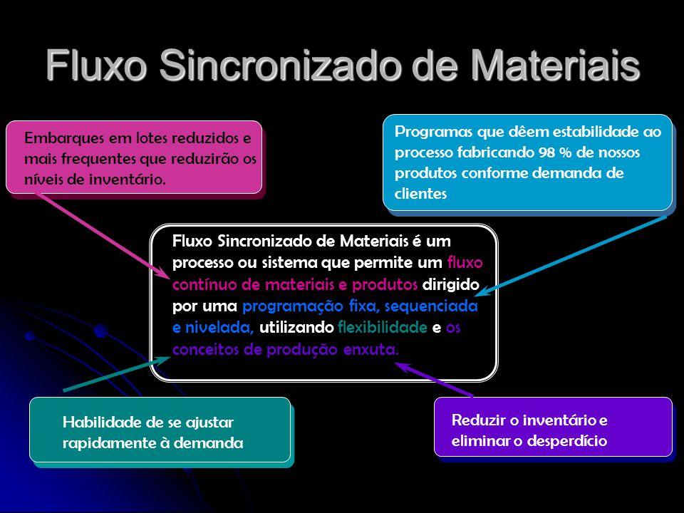 Fluxo Sincronizado de Materiais Fluxo Sincronizado de Materiais é um processo ou sistema que permite um fluxo contínuo de materiais e produtos dirigid
