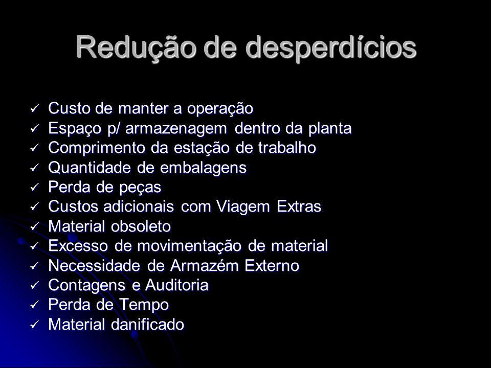 Redução de desperdícios Custo de manter a operação Custo de manter a operação Espaço p/ armazenagem dentro da planta Espaço p/ armazenagem dentro da p