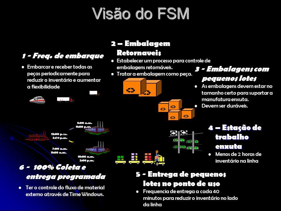 Visão do FSM Diário Horário Semanal 1 - Freq. de embarque Embarcar e receber todas as peças periodicamente para reduzir o inventário e aumentar a flex