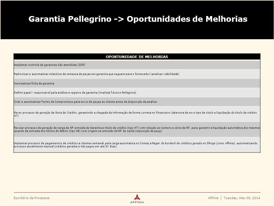 Escritório de ProcessosAffinia   Tuesday, May 06, 2014 Garantia Pellegrino -> Oportunidades de Melhorias OPORTUNIDADE DE MELHORIAS Implantar controle