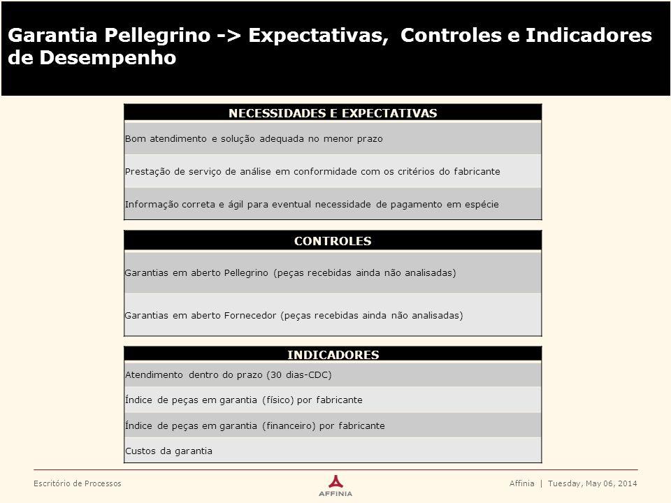 Escritório de ProcessosAffinia   Tuesday, May 06, 2014 Garantia Pellegrino -> Expectativas, Controles e Indicadores de Desempenho CONTROLES Garantias
