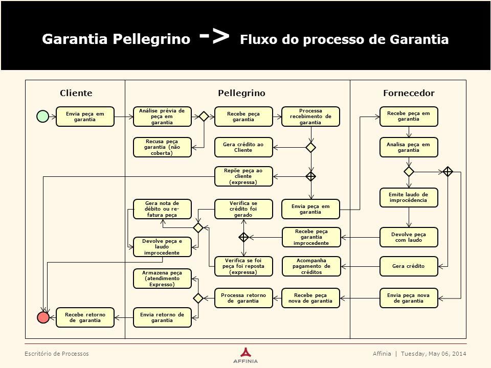 Escritório de Processos Garantia Pellegrino -> Fluxo do processo de Garantia Affinia   Tuesday, May 06, 2014 Cliente Envia peça em garantia Pellegrino
