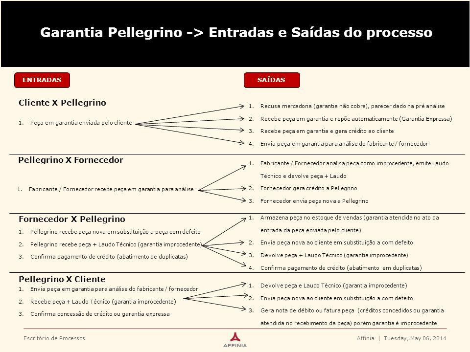 Escritório de Processos ENTRADAS Cliente X Pellegrino Affinia   Tuesday, May 06, 2014 Garantia Pellegrino -> Entradas e Saídas do processo SAÍDAS Pell