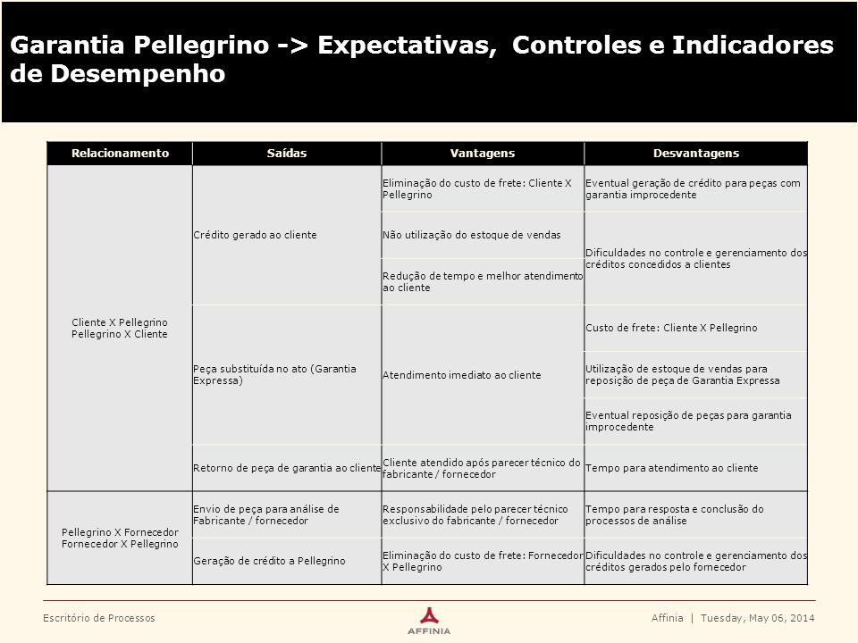 Escritório de ProcessosAffinia   Tuesday, May 06, 2014 Garantia Pellegrino -> Expectativas, Controles e Indicadores de Desempenho RelacionamentoSaídas