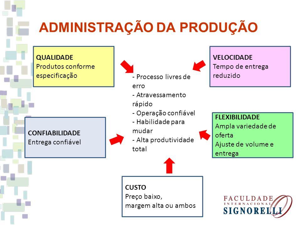ADMINISTRAÇÃO DA PRODUÇÃO QUALIDADE Produtos conforme especificação VELOCIDADE Tempo de entrega reduzido CONFIABILIDADE Entrega confiável FLEXIBILIDAD