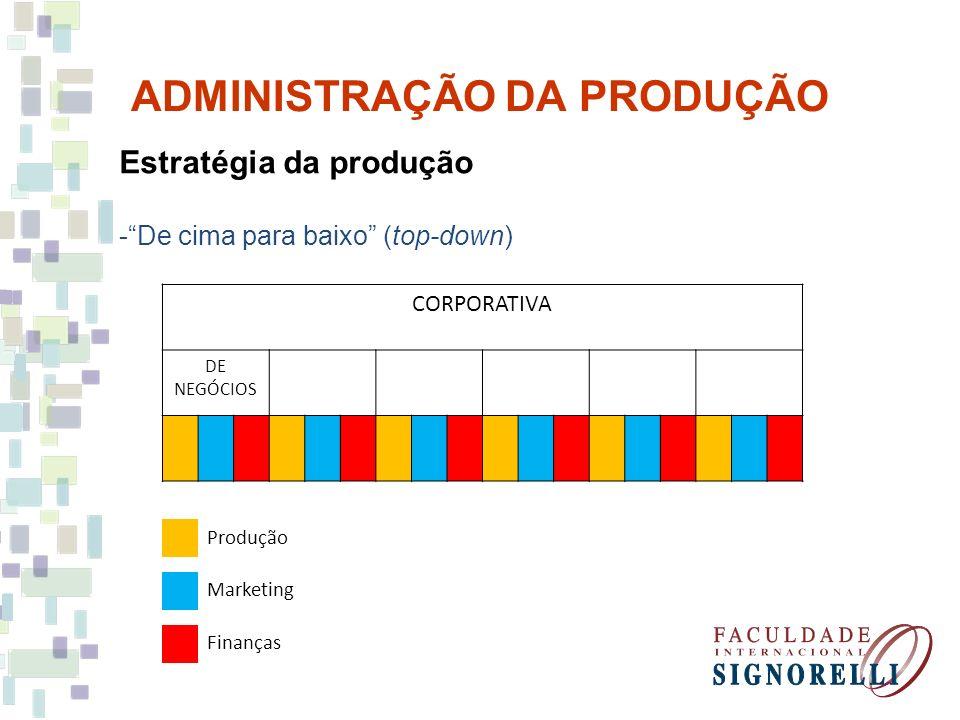 ADMINISTRAÇÃO DA PRODUÇÃO Estratégia da produção -De cima para baixo (top-down) CORPORATIVA DE NEGÓCIOS Produção Marketing Finanças