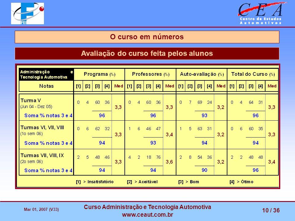 Mar 01, 2007 (V33) Curso Administração e Tecnologia Automotiva www.ceaut.com.br 10 / 36 Avaliação do curso feita pelos alunos O curso em números