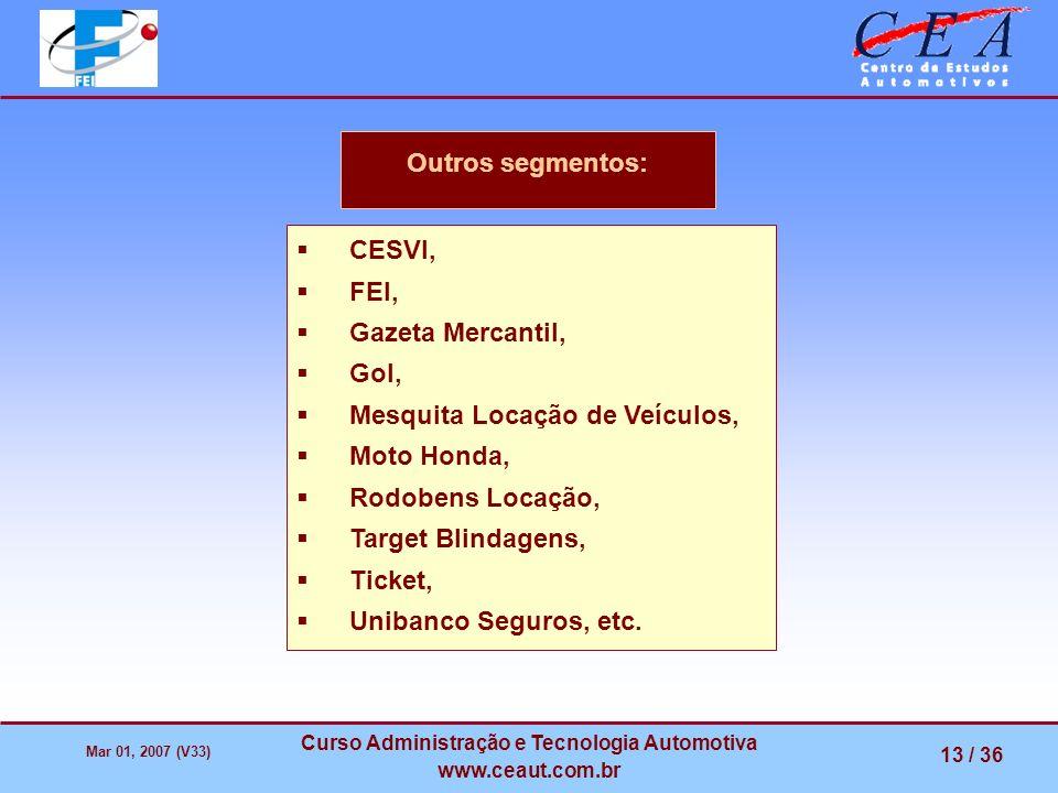 Mar 01, 2007 (V33) Curso Administração e Tecnologia Automotiva www.ceaut.com.br 13 / 36 Outros segmentos: CESVI, FEI, Gazeta Mercantil, Gol, Mesquita
