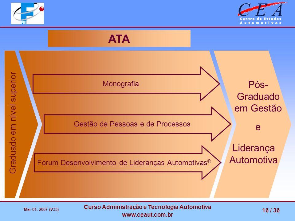 Mar 01, 2007 (V33) Curso Administração e Tecnologia Automotiva www.ceaut.com.br 16 / 36 Gestão de Pessoas e de Processos Monografia Graduado em nível