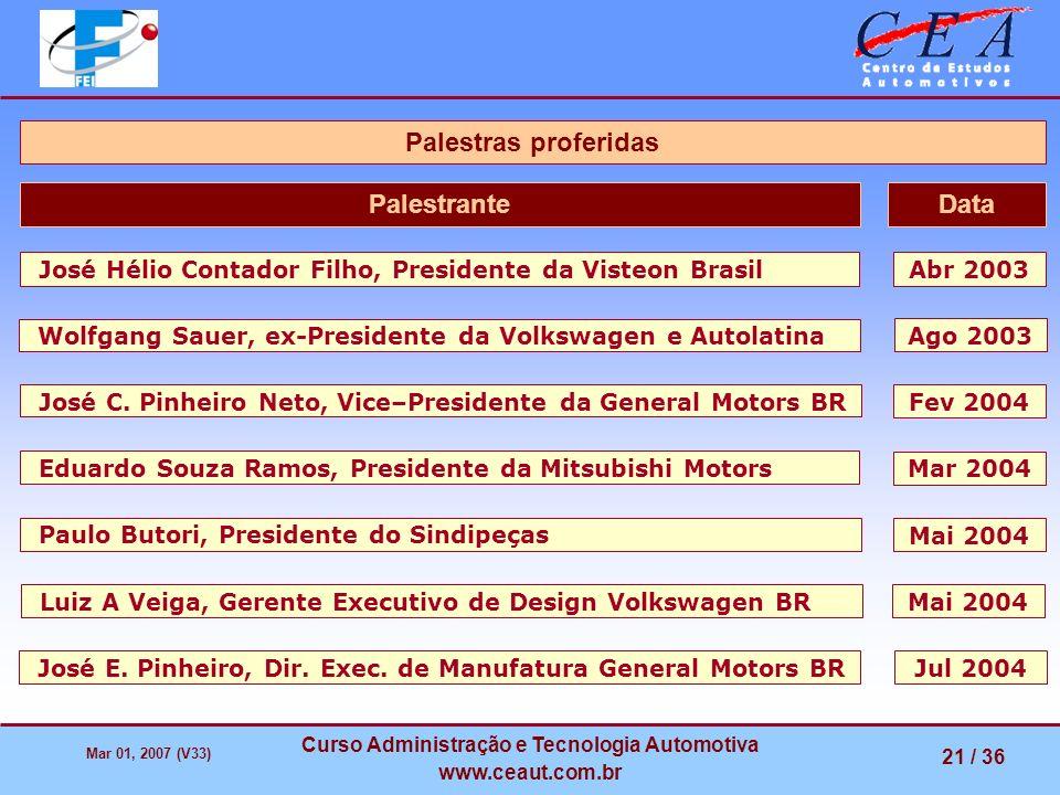 Mar 01, 2007 (V33) Curso Administração e Tecnologia Automotiva www.ceaut.com.br 21 / 36 José Hélio Contador Filho, Presidente da Visteon BrasilAbr 200