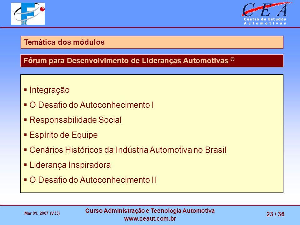 Mar 01, 2007 (V33) Curso Administração e Tecnologia Automotiva www.ceaut.com.br 23 / 36 Temática dos módulos Fórum para Desenvolvimento de Lideranças