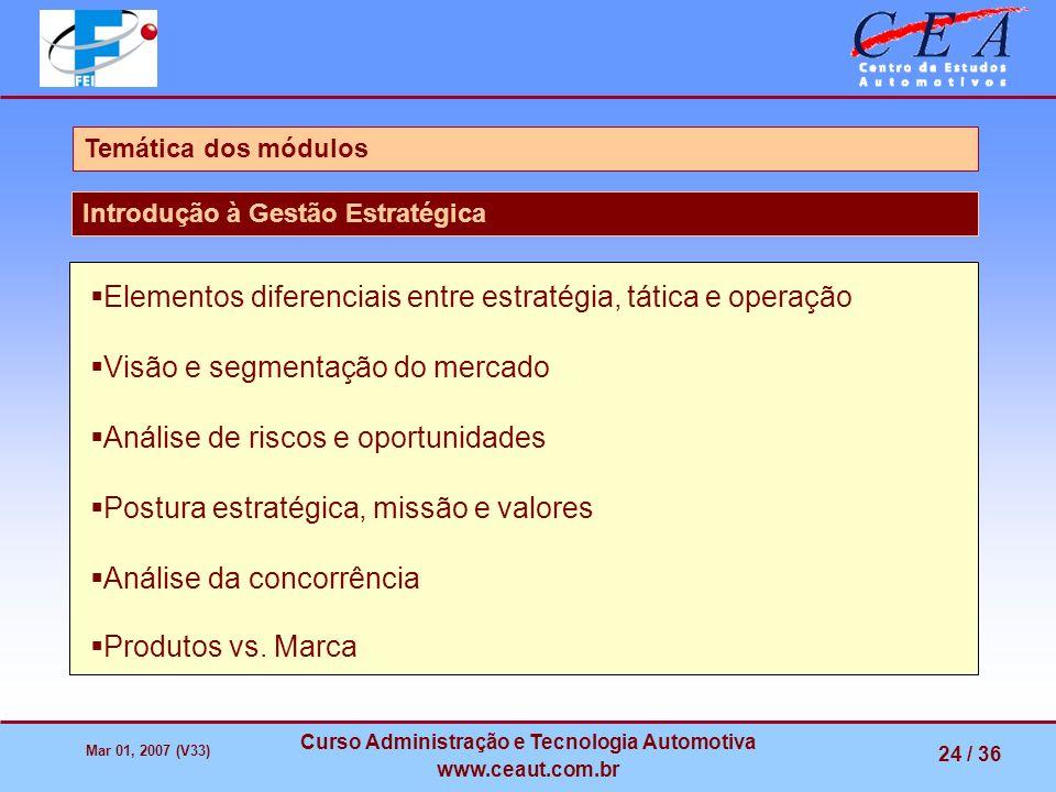 Mar 01, 2007 (V33) Curso Administração e Tecnologia Automotiva www.ceaut.com.br 24 / 36 Temática dos módulos Introdução à Gestão Estratégica Elementos