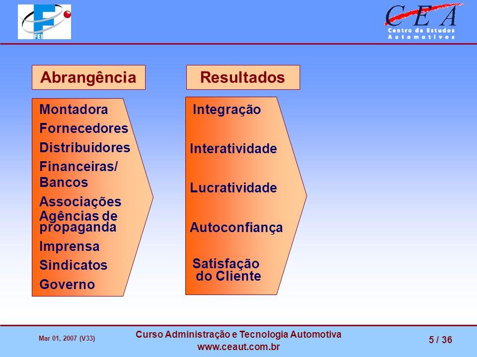 Mar 01, 2007 (V33) Curso Administração e Tecnologia Automotiva www.ceaut.com.br 5 / 36 Lucratividade Autoconfiança Integração Interatividade Satisfaçã