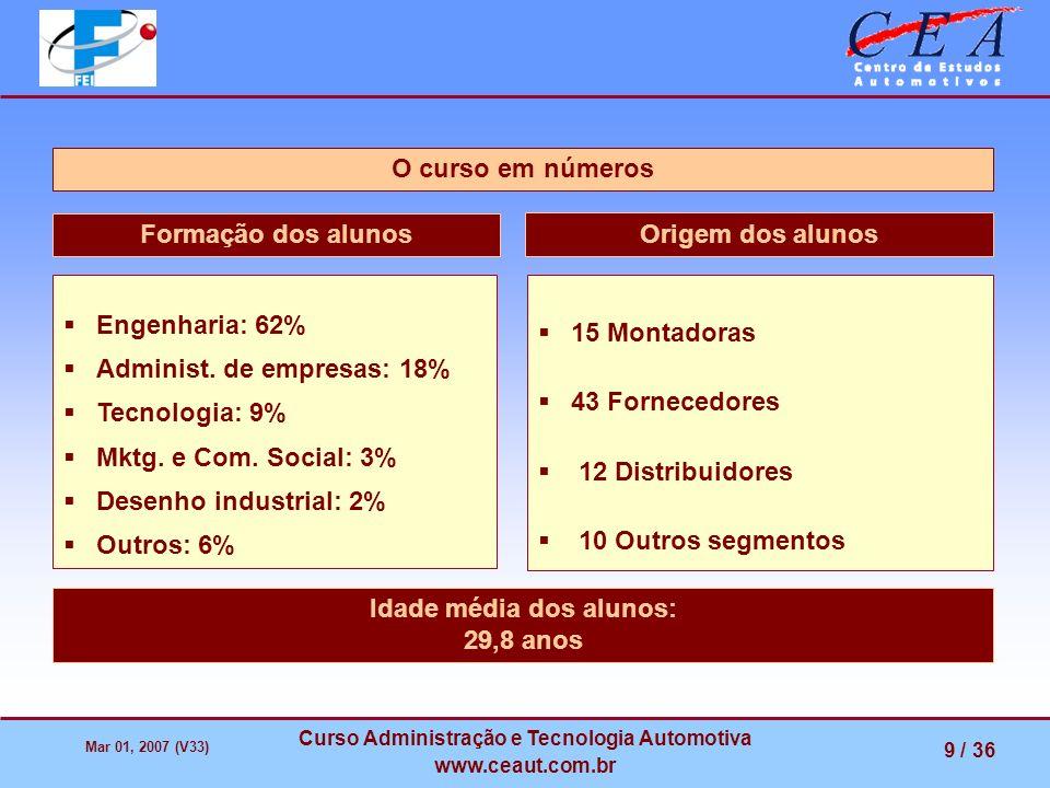 Mar 01, 2007 (V33) Curso Administração e Tecnologia Automotiva www.ceaut.com.br 9 / 36 O curso em números Formação dos alunos Engenharia: 62% Administ