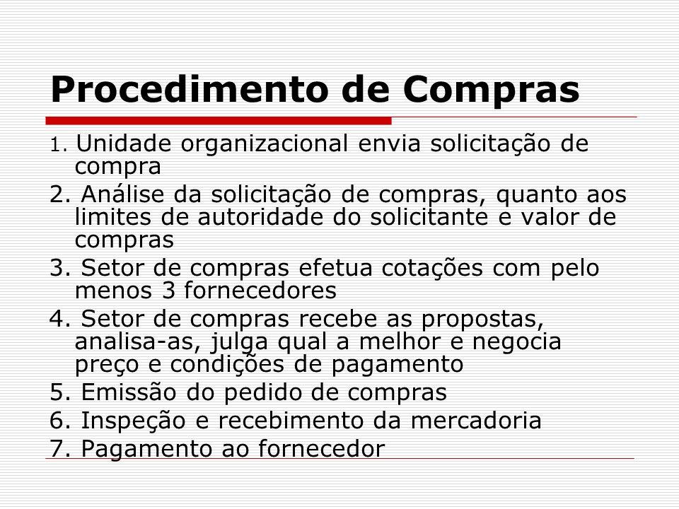 Procedimento de Compras 1.Unidade organizacional envia solicitação de compra 2.