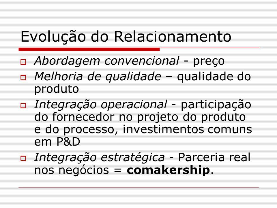 Evolução do Relacionamento Abordagem convencional - preço Melhoria de qualidade – qualidade do produto Integração operacional - participação do fornecedor no projeto do produto e do processo, investimentos comuns em P&D Integração estratégica - Parceria real nos negócios = comakership.