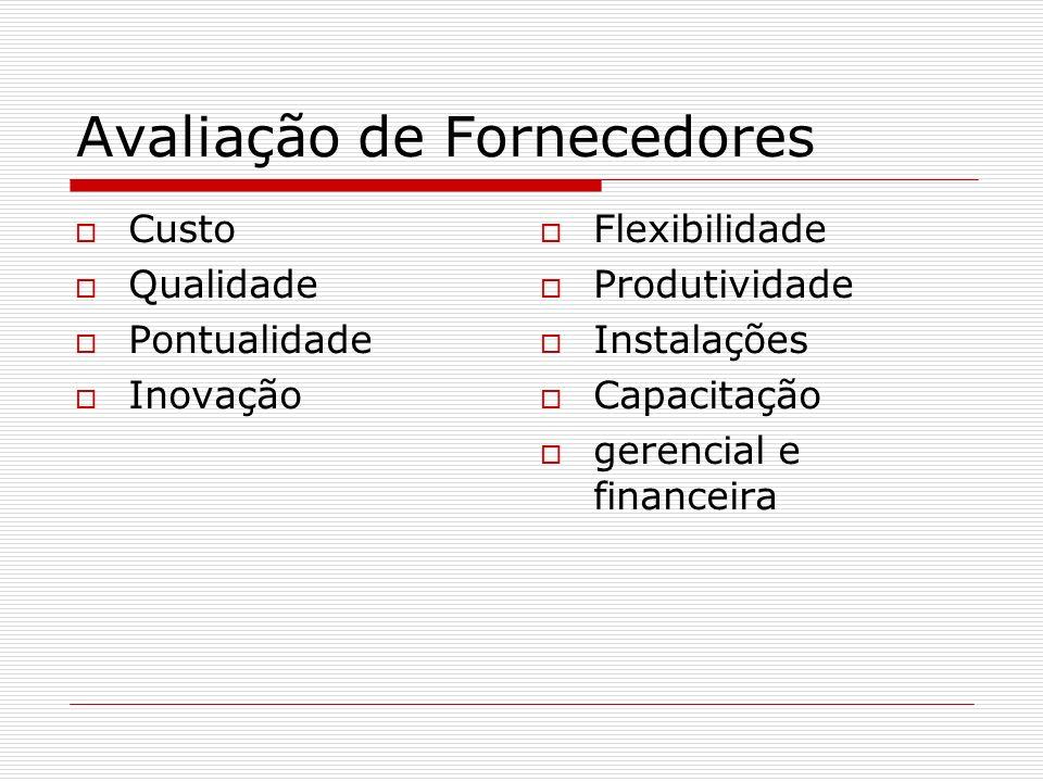 Avaliação de Fornecedores Custo Qualidade Pontualidade Inovação Flexibilidade Produtividade Instalações Capacitação gerencial e financeira