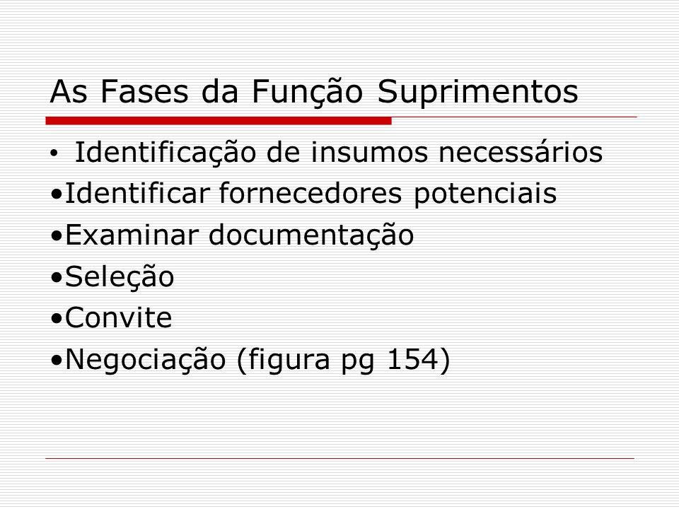 As Fases da Função Suprimentos Identificação de insumos necessários Identificar fornecedores potenciais Examinar documentação Seleção Convite Negociação (figura pg 154)