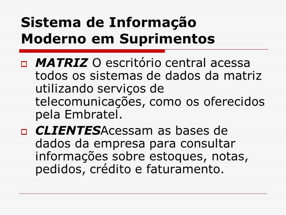 Sistema de Informação Moderno em Suprimentos MATRIZ O escritório central acessa todos os sistemas de dados da matriz utilizando serviços de telecomunicações, como os oferecidos pela Embratel.
