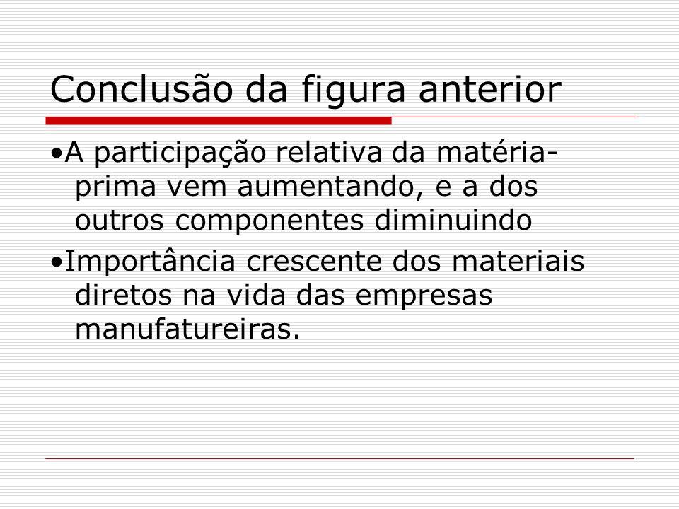 Conclusão da figura anterior A participação relativa da matéria- prima vem aumentando, e a dos outros componentes diminuindo Importância crescente dos materiais diretos na vida das empresas manufatureiras.