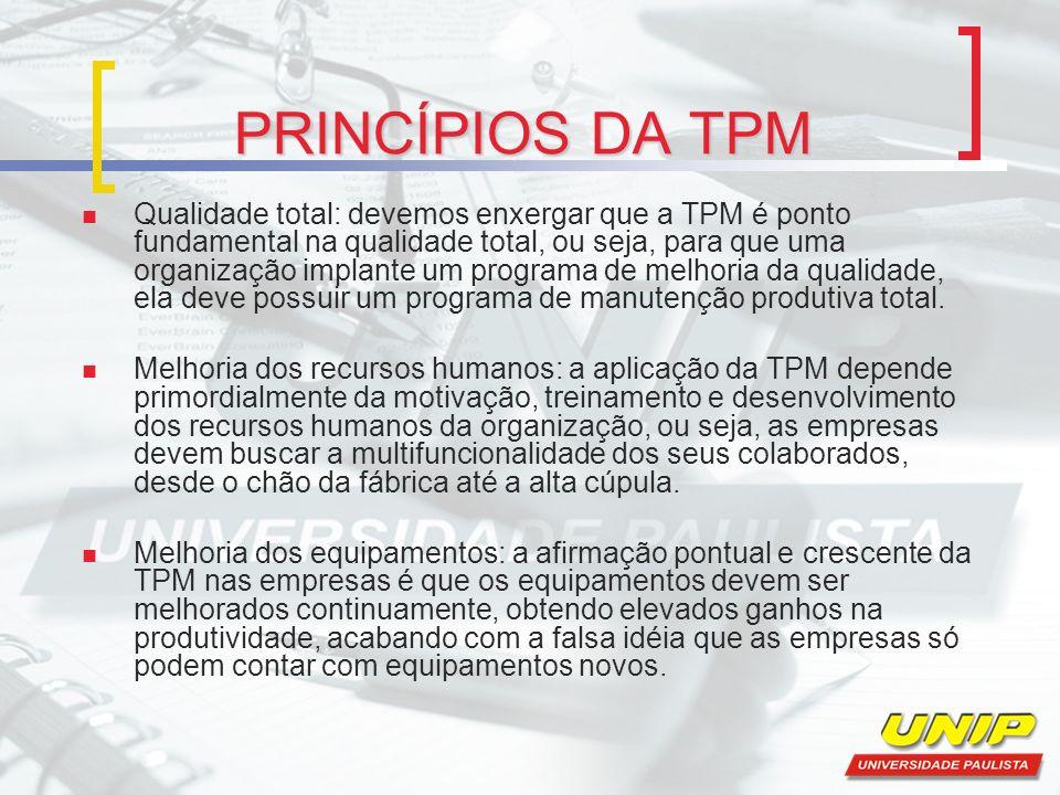 PRINCÍPIOS DA TPM Qualidade total: devemos enxergar que a TPM é ponto fundamental na qualidade total, ou seja, para que uma organização implante um pr