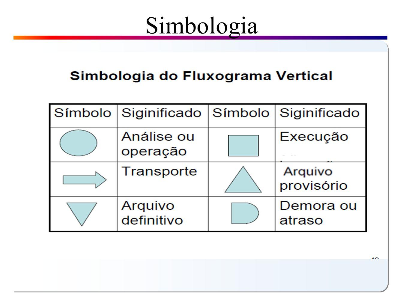 Fluxograma parcial ou descritivo Seus aspectos básicos são: Descreve o curso de ação e os trâmites dos documentos; Também é mais utilizado para levantamentos; É de elaboração um pouco mais difícil do que o fluxograma vertical; e.