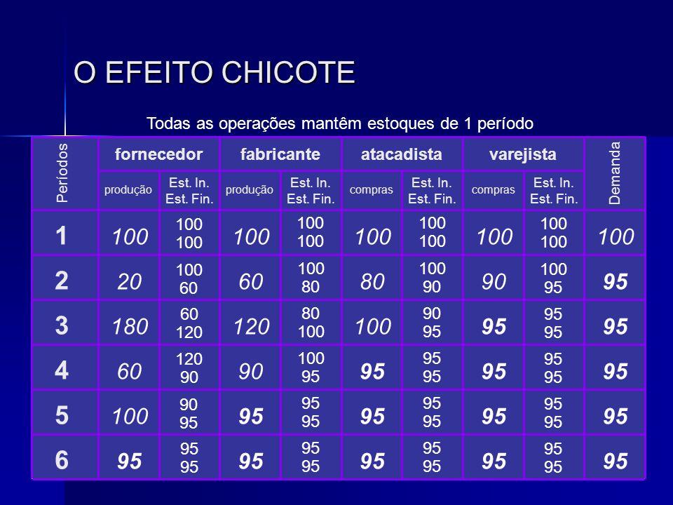 O EFEITO CHICOTE Todas as operações mantêm estoques de 1 período 1 2 3 4 5 6 produção compras Est. In. Est. Fin. Est. In. Est. Fin. Est. In. Est. Fin.