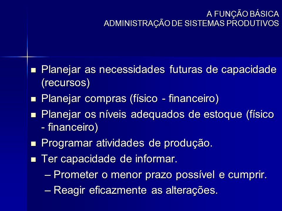 A FUNÇÃO BÁSICA ADMINISTRAÇÃO DE SISTEMAS PRODUTIVOS Planejar as necessidades futuras de capacidade (recursos) Planejar as necessidades futuras de cap