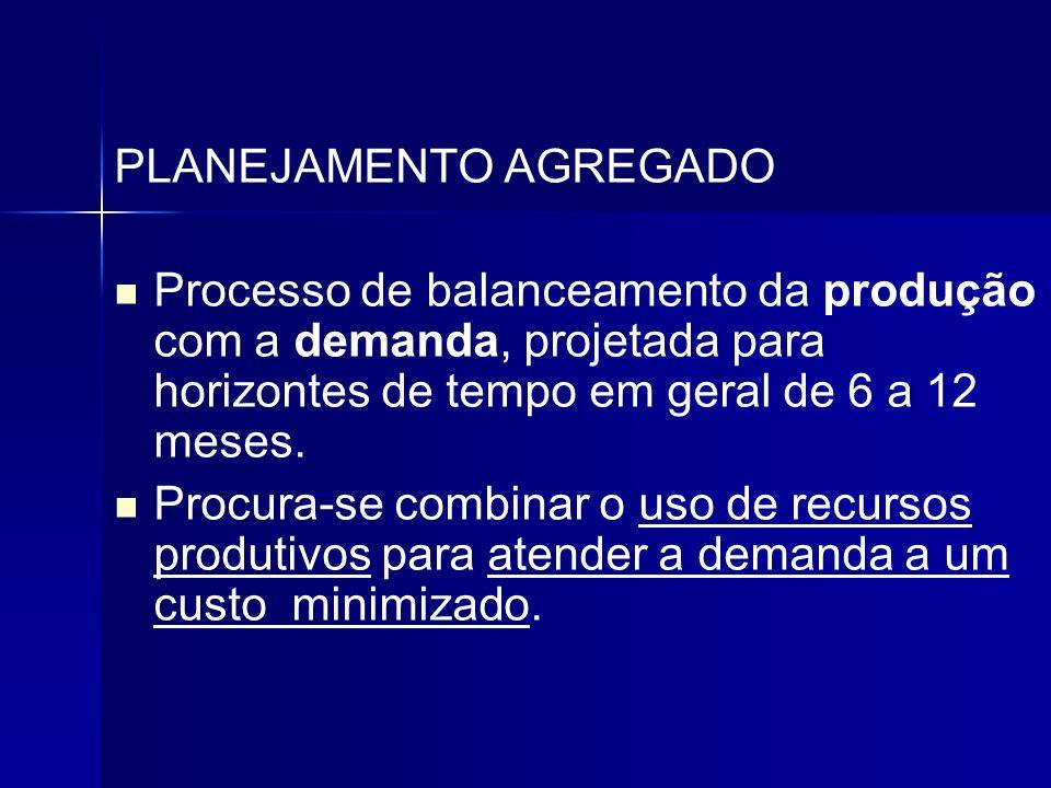 PLANEJAMENTO AGREGADO Processo de balanceamento da produção com a demanda, projetada para horizontes de tempo em geral de 6 a 12 meses. Procura-se com