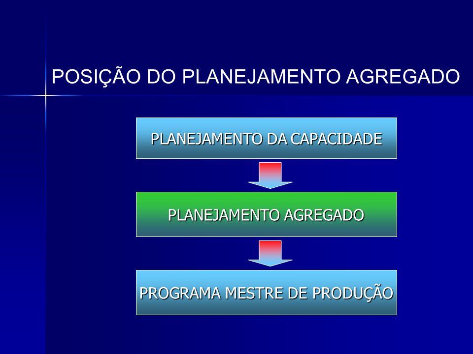 POSIÇÃO DO PLANEJAMENTO AGREGADO PLANEJAMENTO DA CAPACIDADE PLANEJAMENTO AGREGADO PROGRAMA MESTRE DE PRODUÇÃO