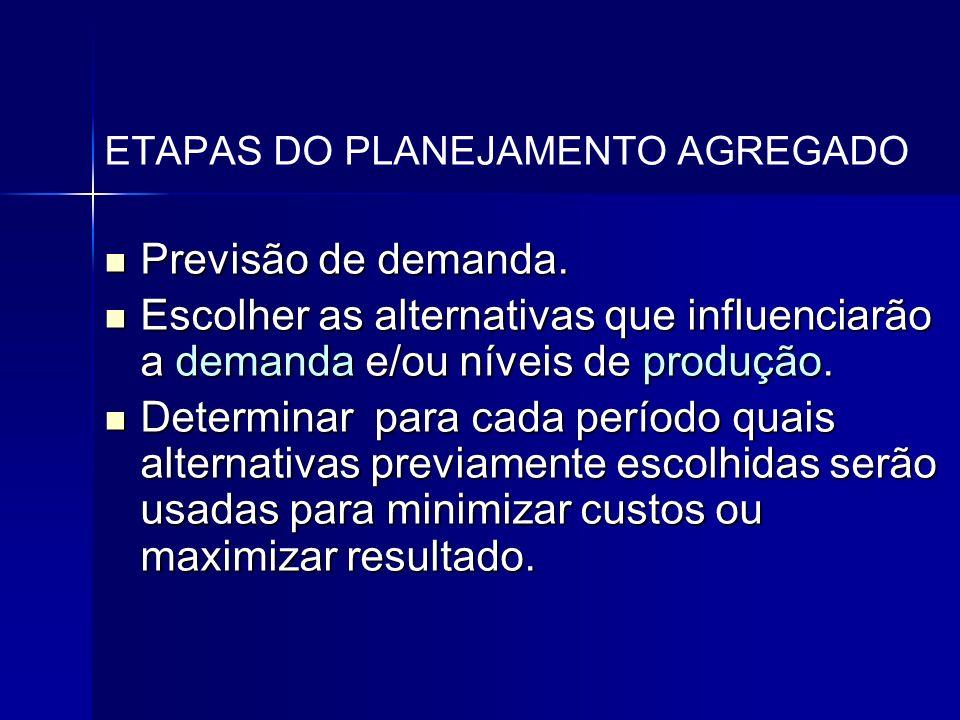 ETAPAS DO PLANEJAMENTO AGREGADO Previsão de demanda. Previsão de demanda. Escolher as alternativas que influenciarão a demanda e/ou níveis de produção