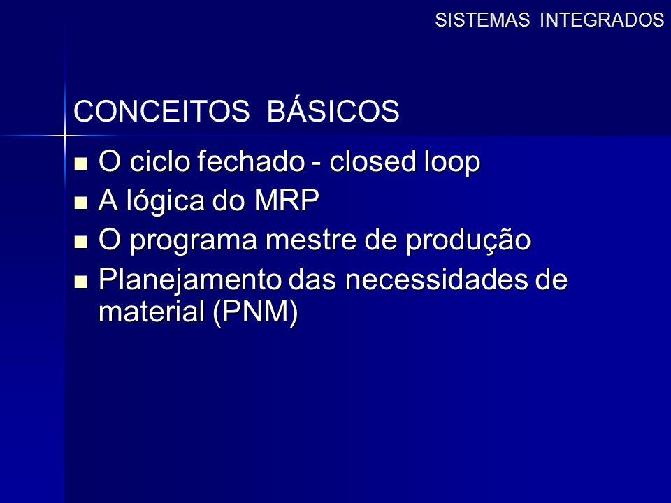 SISTEMAS INTEGRADOS CONCEITOS BÁSICOS O ciclo fechado - closed loop O ciclo fechado - closed loop A lógica do MRP A lógica do MRP O programa mestre de