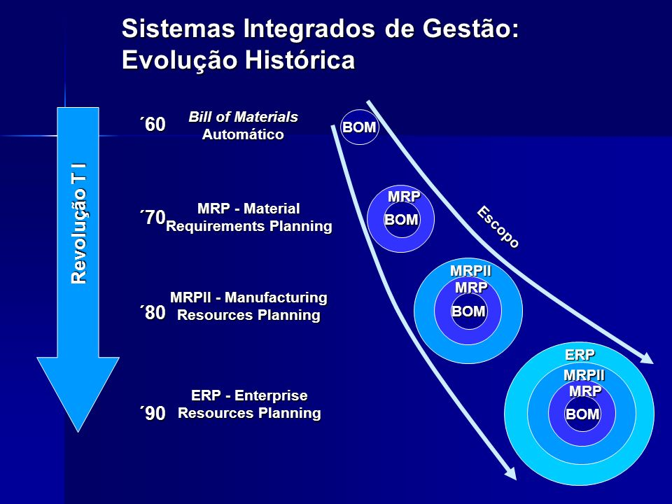 ´60 ´70 ´90 ´80 Revolução T I Revolução T I Bill of Materials AutomáticoBOM MRP - Material Requirements Planning BOMMRP MRPII - Manufacturing Resources Planning BOM MRPMRPII ERP - Enterprise Resources Planning BOM MRP MRPIIERP Sistemas Integrados de Gestão: Evolução Histórica Escopo