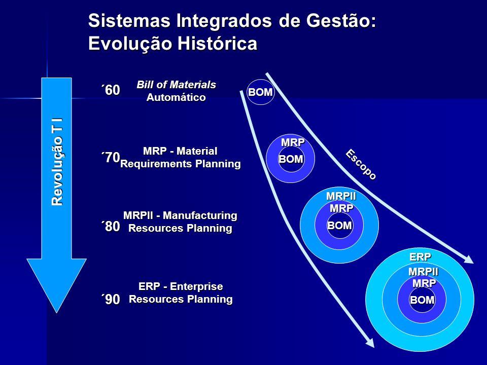 SISTEMAS INTEGRADOS O QUE É MRP, MRP II, MRP III, SYNCHRO, ERP MRP - Materials Requirements Planning MRP - Materials Requirements Planning –Sistema inventado no fim da década de 60 que realiza a explosão de materiais.