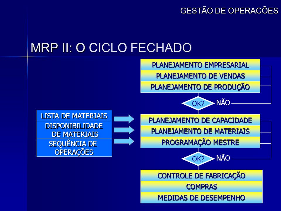 GESTÃO DE OPERACÕES MRP II: O MRP II: O CICLO FECHADO PLANEJAMENTO EMPRESARIAL PLANEJAMENTO DE VENDAS PLANEJAMENTO DE PRODUÇÃO PROGRAMAÇÃO MESTRE PLAN
