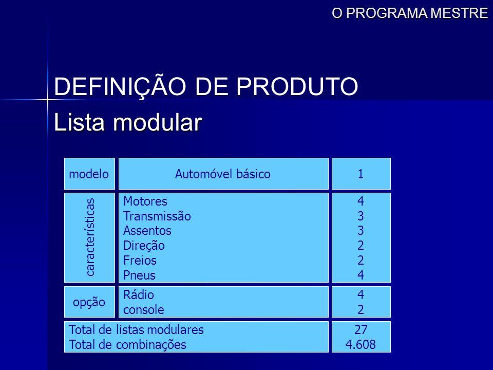 O PROGRAMA MESTRE DEFINIÇÃO DE PRODUTO Lista modular modelo características Motores Transmissão Assentos Direção Freios Pneus 433224433224 Automóvel b