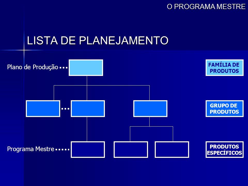 O PROGRAMA MESTRE LISTA DE PLANEJAMENTO Programa Mestre FAMÍLIA DE PRODUTOS GRUPO DE PRODUTOS ESPECÍFICOS Plano de Produção