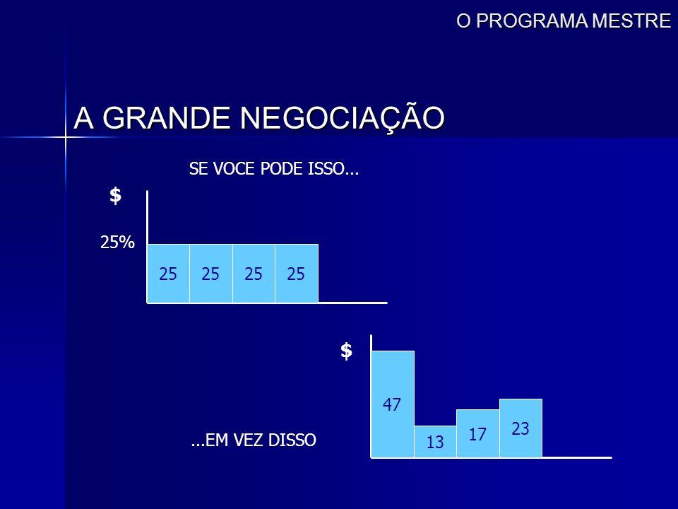 O PROGRAMA MESTRE A GRANDE NEGOCIAÇÃO 25 $ 25% SE VOCE PODE ISSO... 47 23 17 13 $...EM VEZ DISSO