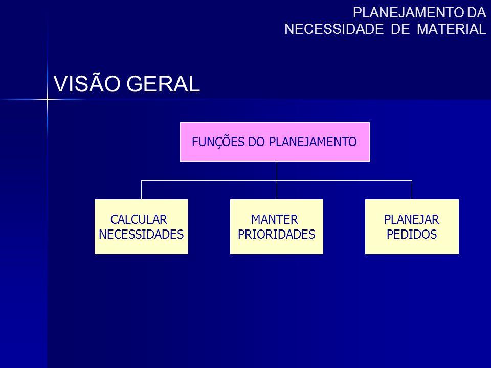 PLANEJAMENTO DA NECESSIDADE DE MATERIAL VISÃO GERAL FUNÇÕES DO PLANEJAMENTO CALCULAR NECESSIDADES MANTER PRIORIDADES PLANEJAR PEDIDOS
