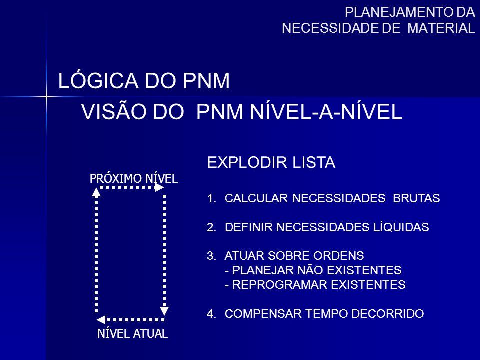 PLANEJAMENTO DA NECESSIDADE DE MATERIAL LÓGICA DO PNM VISÃO DO PNM NÍVEL-A-NÍVEL PRÓXIMO NÍVEL NÍVEL ATUAL EXPLODIR LISTA 1.CALCULAR NECESSIDADES BRUT