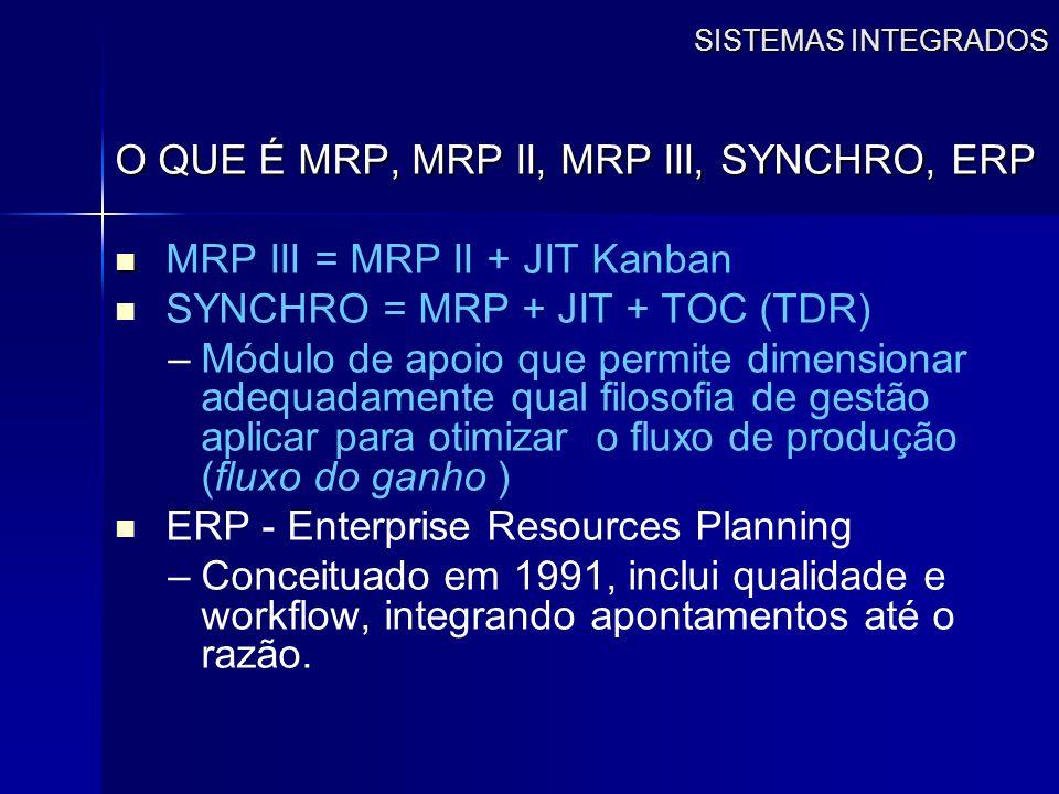 SISTEMAS INTEGRADOS O QUE É MRP, MRP II, MRP III, SYNCHRO, ERP MRP III = MRP II + JIT Kanban SYNCHRO = MRP + JIT + TOC (TDR) – –Módulo de apoio que pe