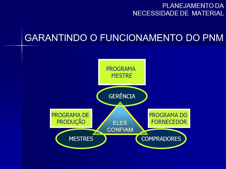 PLANEJAMENTO DA NECESSIDADE DE MATERIAL GARANTINDO O FUNCIONAMENTO DO PNM PROGRAMA MESTRE PROGRAMA DO FORNECEDOR PROGRAMA DE PRODUÇÃO ELES CONFIAM GER