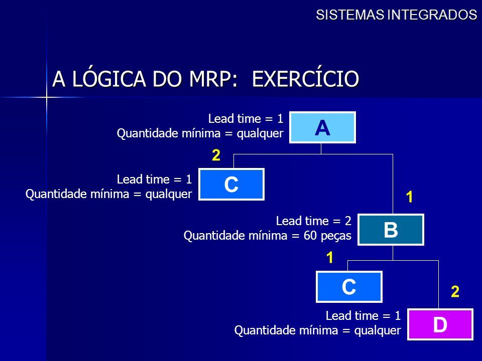 SISTEMAS INTEGRADOS A LÓGICA DO MRP: EXERCÍCIO A B C D C 2 1 1 2 Lead time = 1 Quantidade mínima = qualquer Lead time = 1 Quantidade mínima = qualquer