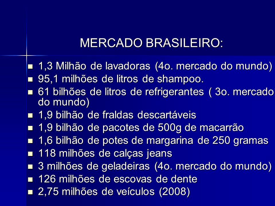 MERCADO BRASILEIRO: 1,3 Milhão de lavadoras (4o. mercado do mundo) 1,3 Milhão de lavadoras (4o. mercado do mundo) 95,1 milhões de litros de shampoo. 9